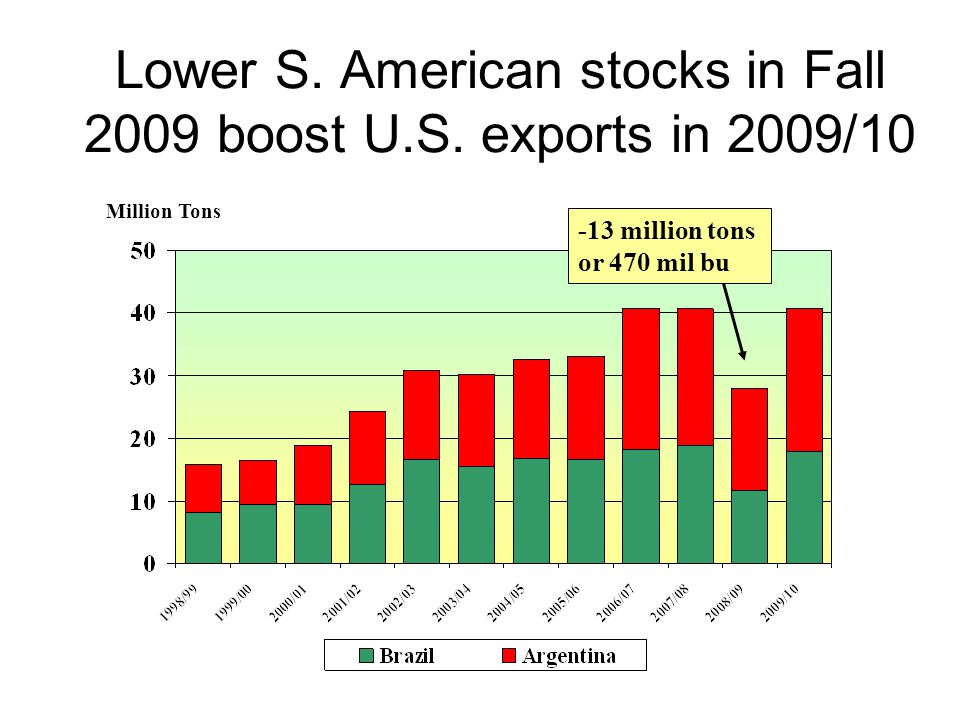 Lower S. American stocks in Fall 2009 boost U.S.
