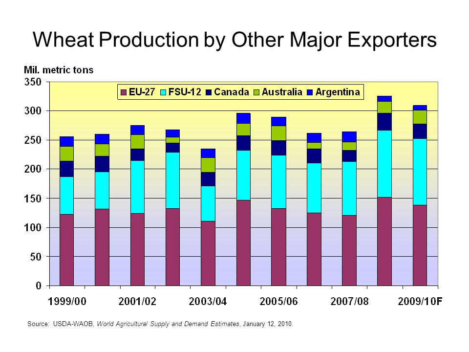 Wheat Production by Other Major Exporters Source: USDA-WAOB, World Agricultural Supply and Demand Estimates, January 12, 2010.