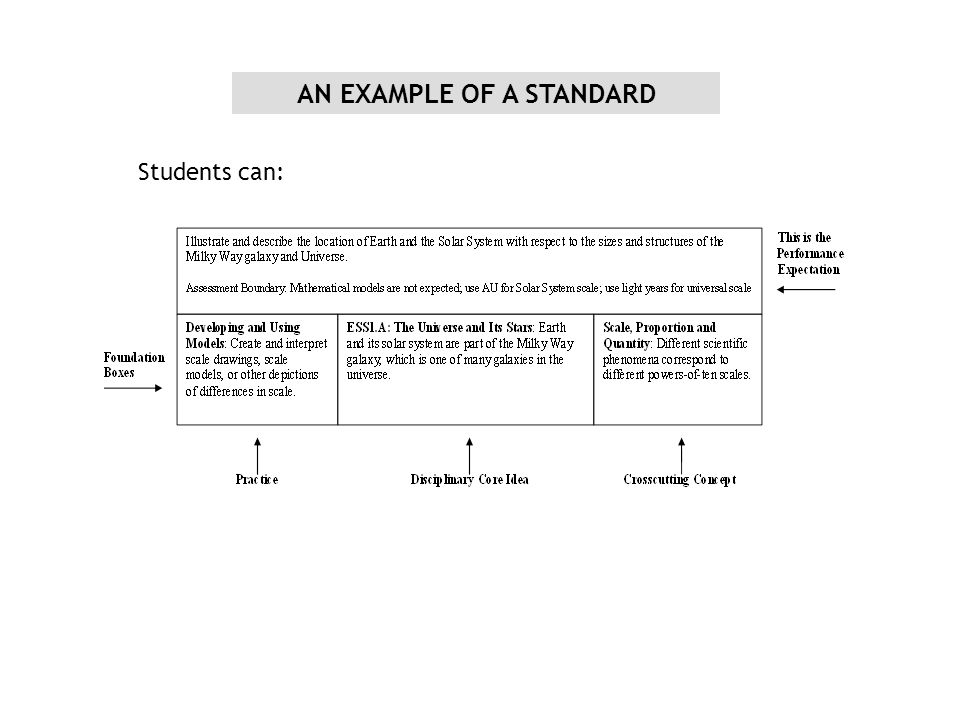 AN EXAMPLE OF A STANDARD Students can: