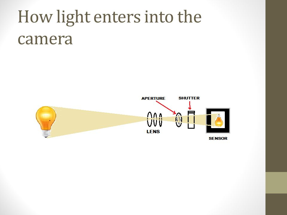 How light enters into the camera