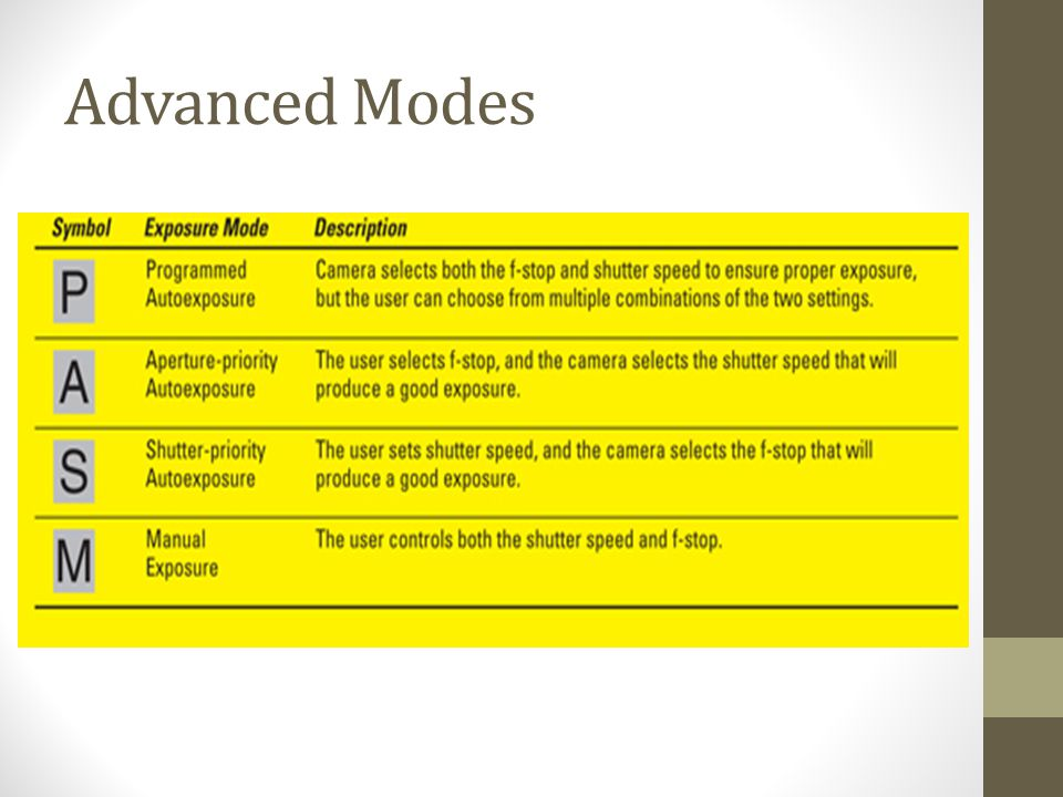 Advanced Modes