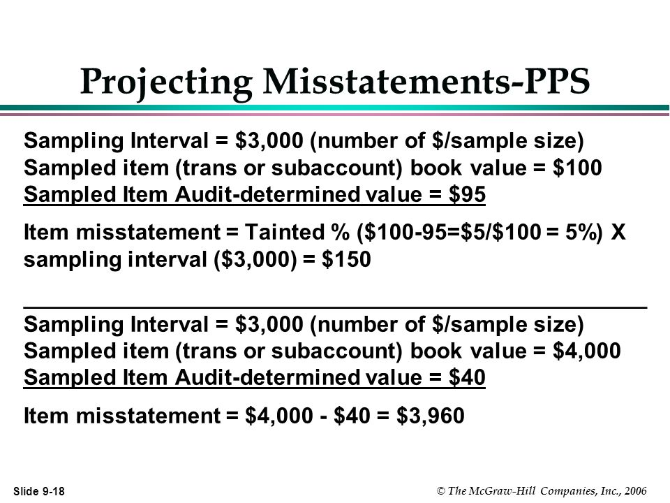 Slide 9-18 © The McGraw-Hill Companies, Inc., 2006 Projecting Misstatements-PPS Sampling Interval = $3,000 (number of $/sample size) Sampled item (trans or subaccount) book value = $100 Sampled Item Audit-determined value = $95 Item misstatement = Tainted % ($100-95=$5/$100 = 5%) X sampling interval ($3,000) = $150 __________________________________________________ Sampling Interval = $3,000 (number of $/sample size) Sampled item (trans or subaccount) book value = $4,000 Sampled Item Audit-determined value = $40 Item misstatement = $4,000 - $40 = $3,960