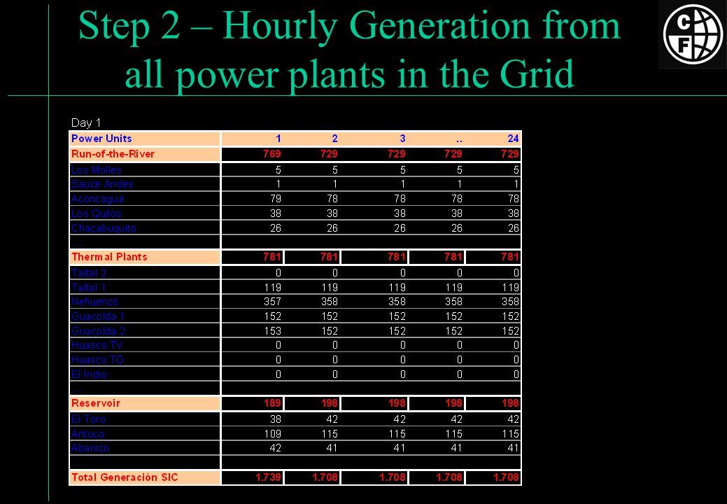 Step 2 – Hourly Generation from all power plants in the Grid