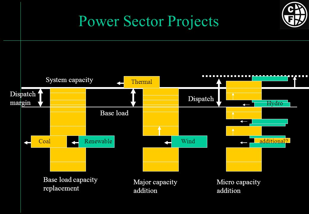 Power Sector Projects System capacity Base load capacity replacement Major capacity addition Micro capacity addition Base load Dispatch margin CoalRenewableWind Thermal Hydro Dispatch additional