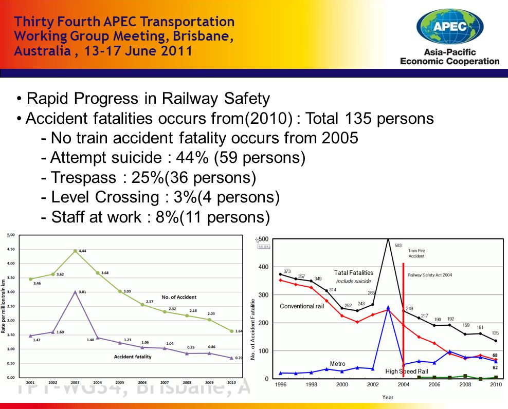 TPT-WG34, Brisbane, Australia Thirty Fourth APEC Transportation Working Group Meeting, Brisbane, Australia, June 2011 Rapid Progress in Railway Safety Accident fatalities occurs from(2010) : Total 135 persons - No train accident fatality occurs from Attempt suicide : 44% (59 persons) - Trespass : 25%(36 persons) - Level Crossing : 3%(4 persons) - Staff at work : 8%(11 persons)