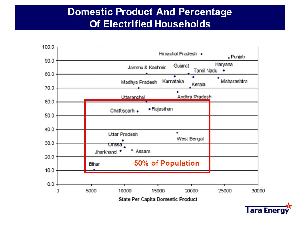 Domestic Product And Percentage Of Electrified Households 50% of Population