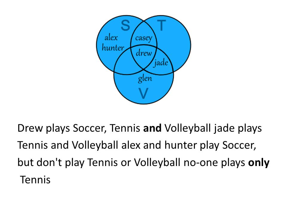 Drew plays Soccer, Tennis and Volleyball jade plays Tennis and Volleyball alex and hunter play Soccer, but don t play Tennis or Volleyball no-one plays only Tennis
