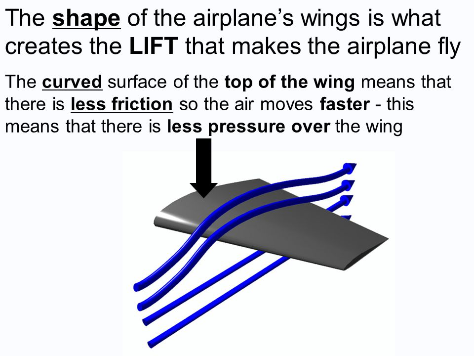 The shape of the airplane's wings is what creates the LIFT that makes the airplane fly The curved surface of the top of the wing means that there is less friction so the air moves faster - this means that there is less pressure over the wing