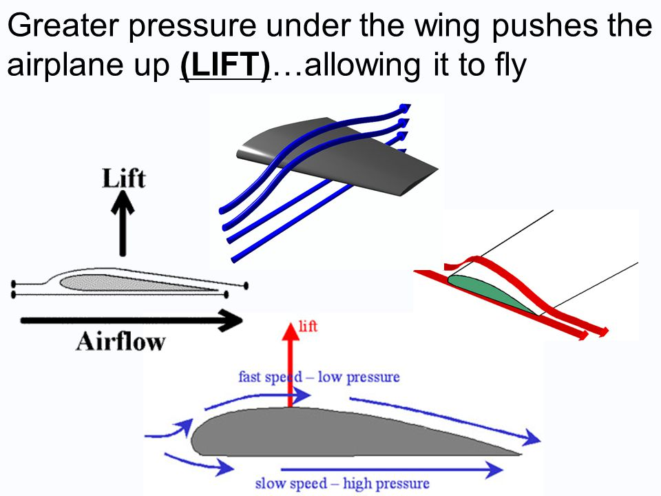 Greater pressure under the wing pushes the airplane up (LIFT)…allowing it to fly