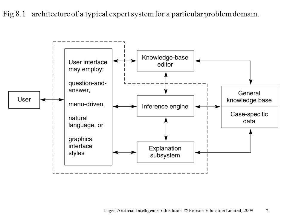 Artificial intelligence problem solving