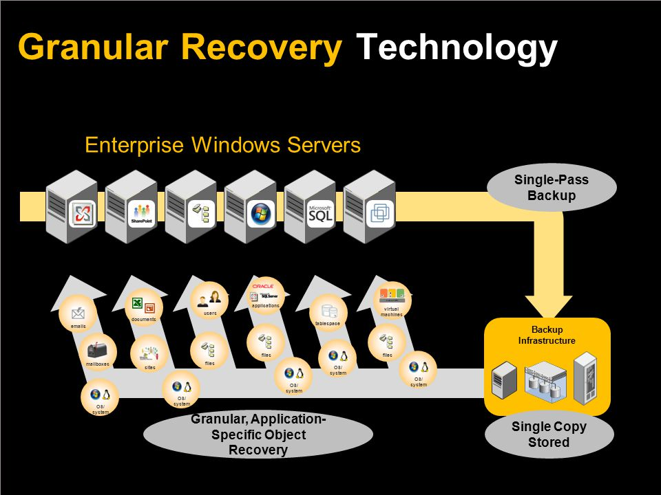Single-Pass Backup Exchange 2003, 2007 Active Directory SharePoint 2003, 2007 Windows Server 2003, 2008 VMware ESX SQL Server Backup Infrastructure Single Copy Stored Granular, Application- Specific Object Recovery Granular Recovery Technology  s mailboxes files virtual machines applications OS/ system documents users sites tablespace OS/ system files OS/ system files OS/ system OS/ system Enterprise Windows Servers