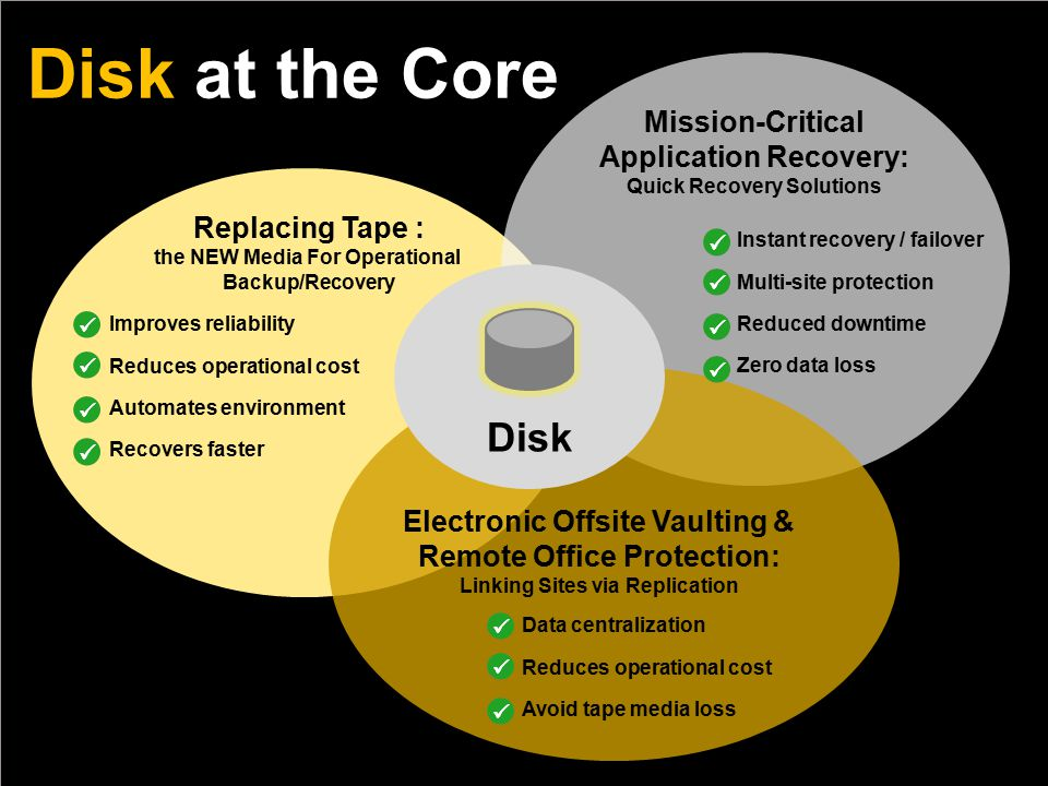 Disk at the Core Replacing Tape : the NEW Media For Operational Backup/Recovery Improves reliability Reduces operational cost Automates environment Recovers faster Mission-Critical Application Recovery: Quick Recovery Solutions Electronic Offsite Vaulting & Remote Office Protection: Linking Sites via Replication Data centralization Reduces operational cost Avoid tape media loss Disk Instant recovery / failover Multi-site protection Reduced downtime Zero data loss