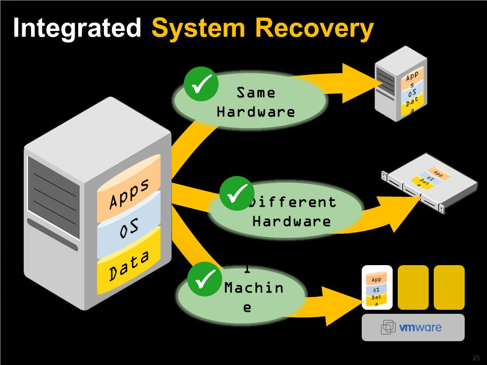 25 Integrated System Recovery Same Hardware Different Hardware Virtua l Machin e