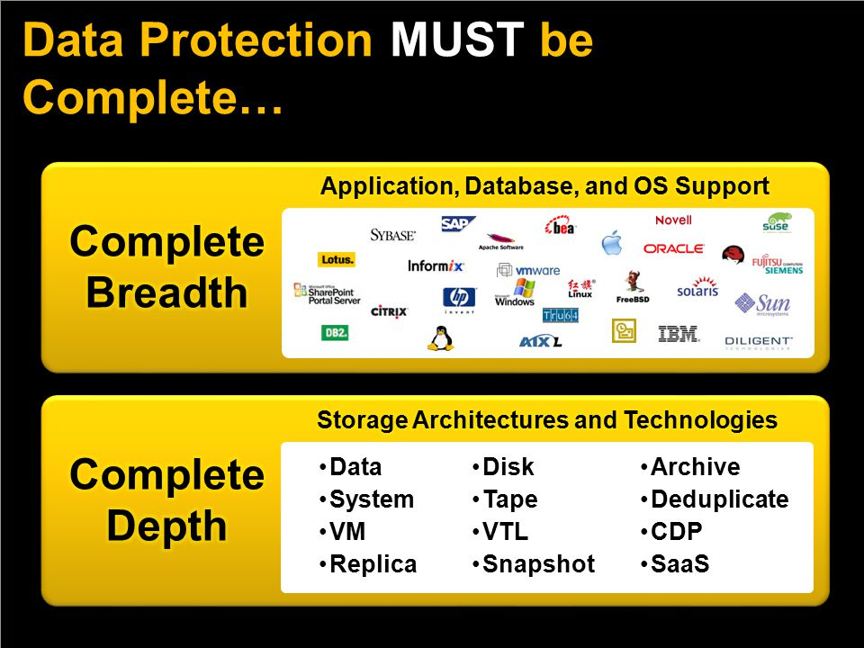 Data Protection MUST be Complete… Data System VM Replica Disk Tape VTL Snapshot Archive Deduplicate CDP SaaS
