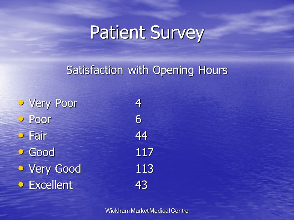 Wickham Market Medical Centre Patient Survey Satisfaction with Opening Hours Very Poor4 Very Poor4 Poor6 Poor6 Fair44 Fair44 Good117 Good117 Very Good113 Very Good113 Excellent43 Excellent43