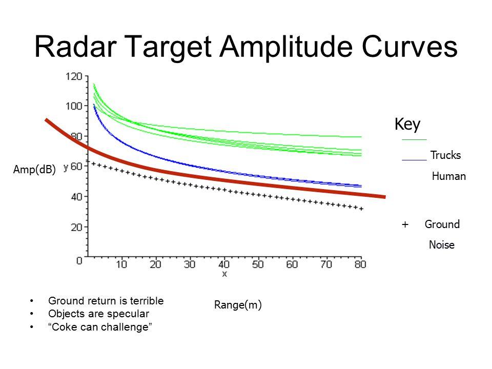 How to derive the specular radar range equation?