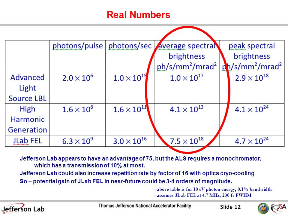 Slide 12 Real Numbers - above table is for 10 eV photon energy, 0.1% bandwidth - assumes JLab FEL at 4.7 MHz, 230 fs FWHM Jefferson Lab appears to have an advantage of 75, but the ALS requires a monochromator, which has a transmission of 10% at most.