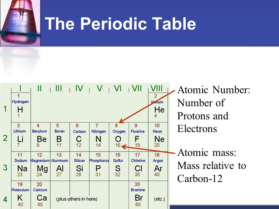 Chemistry and life the periodic table atomic number number of 2 the periodic table atomic number number of protons and electrons atomic mass mass relative to carbon 12 urtaz