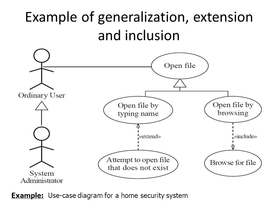 Use case diagrams a use case diagram is umls notation for showing 14 example of generalization extension and inclusion example use case diagram for a home security system ccuart Choice Image