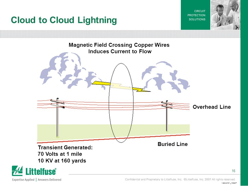 16 Version01_ Cloud to Cloud Lightning Buried Line Transient Generated: 70 Volts at 1 mile 10 KV at 160 yards Magnetic Field Crossing Copper Wires Induces Current to Flow Overhead Line