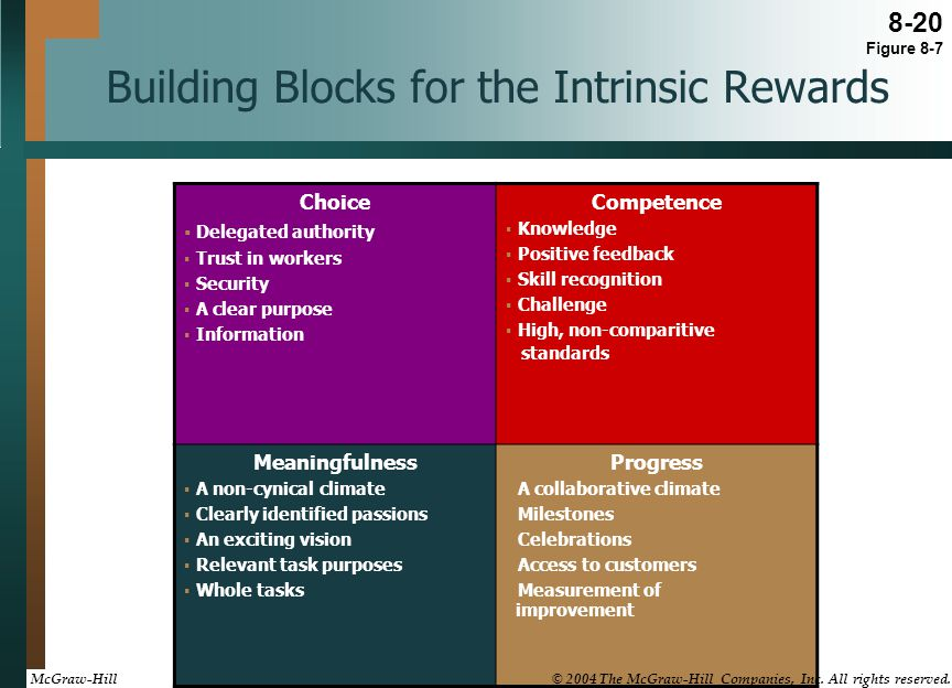 Building Blocks for the Intrinsic Rewards Choice  Delegated authority  Trust in workers  Security  A clear purpose  Information Competence  Knowledge  Positive feedback  Skill recognition  Challenge  High, non-comparitive standards Meaningfulness  A non-cynical climate  Clearly identified passions  An exciting vision  Relevant task purposes  Whole tasks Progress  A collaborative climate  Milestones  Celebrations  Access to customers  Measurement of improvement 8-20 Figure 8-7 McGraw-Hill © 2004 The McGraw-Hill Companies, Inc.