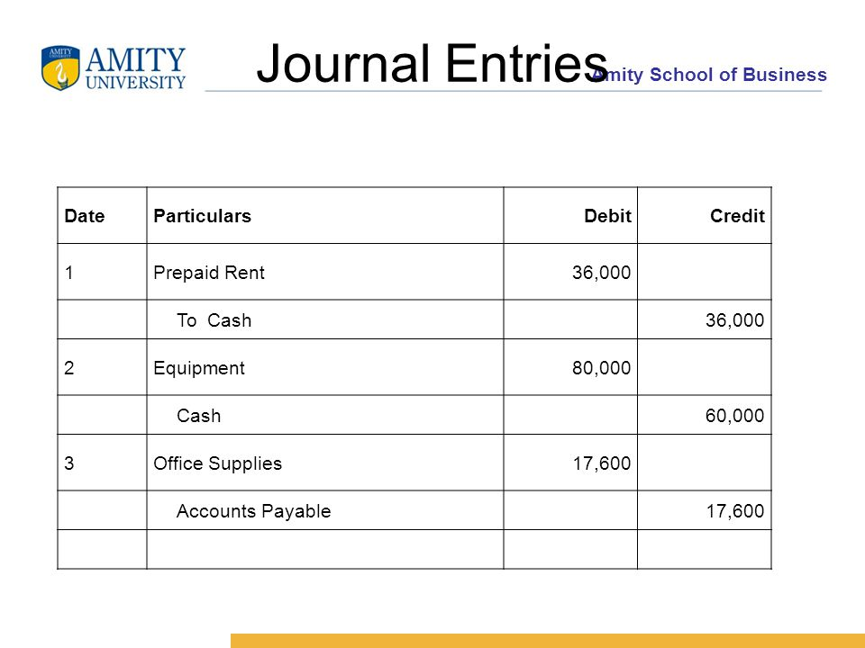 Amity School of Business Journal Entries DateParticularsDebitCredit 1Prepaid Rent36,000 To Cash 36,000 2Equipment80,000 Cash 60,000 3Office Supplies17,600 Accounts Payable 17,600