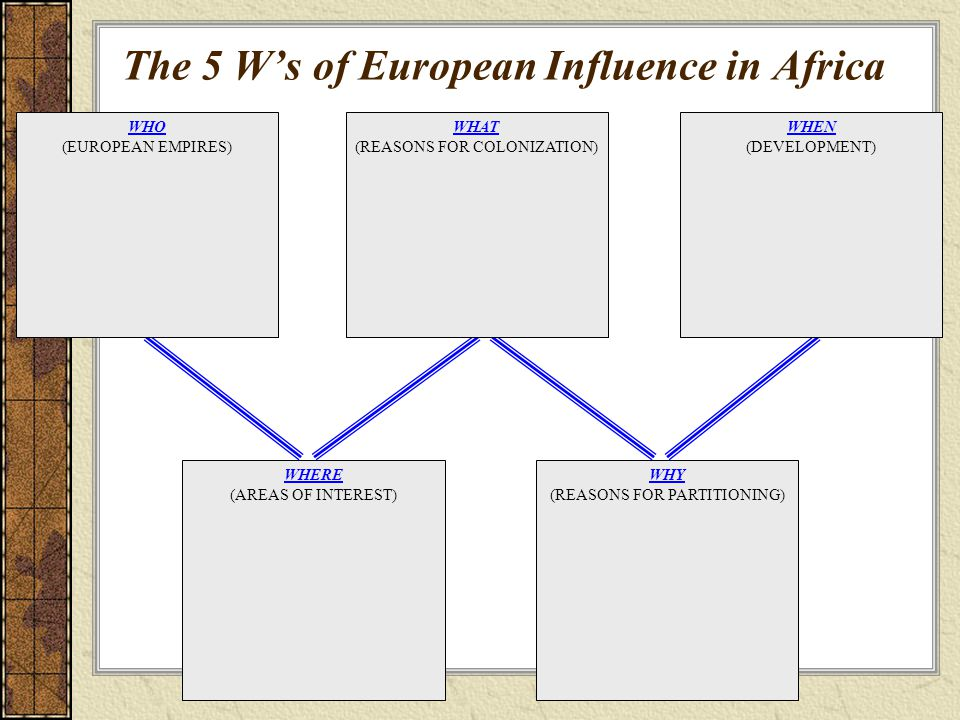 WHERE (AREAS OF INTEREST) WHY (REASONS FOR PARTITIONING) WHAT (REASONS FOR COLONIZATION) WHEN (DEVELOPMENT) WHO (EUROPEAN EMPIRES) The 5 W's of European Influence in Africa
