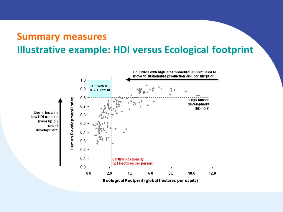 Summary measures Illustrative example: HDI versus Ecological footprint