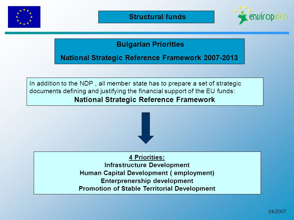 04/2007 Bulgarian Priorities National Strategic Reference Framework In addition to the NDP, all member state has to prepare a set of strategic documents defining and justifying the financial support of the EU funds : National Strategic Reference Framework 4 Priorities: Infrastructure Development Human Capital Development ( employment) Enterprenership development Promotion of Stable Territorial Development Structural funds