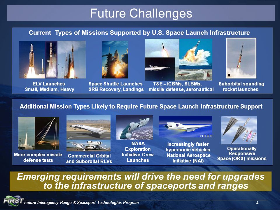 Future Interagency Range & Spaceport Technologies Program 4 Future Challenges Emerging requirements will drive the need for upgrades to the infrastructure of spaceports and ranges Current Types of Missions Supported by U.S.