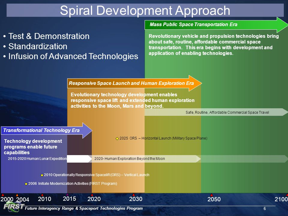 Future Interagency Range & Spaceport Technologies Program 6 Spiral Development Approach Mass Public Space Transportation Era Transformational Technology Era Responsive Space Launch and Human Exploration Era Technology development programs enable future capabilities Human Lunar Expedition2020- Human Exploration Beyond the Moon Safe, Routine, Affordable Commercial Space Travel 2010 Operationally Responsive Spacelift (ORS) – Vertical Launch Evolutionary technology development enables responsive space lift and extended human exploration activities to the Moon, Mars and beyond.