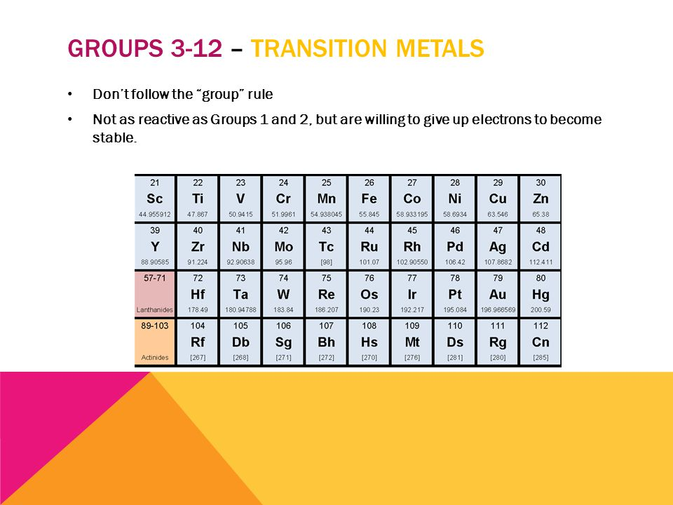 Periodic table groups familiar families of the periodic table ppt 5 groups urtaz Image collections