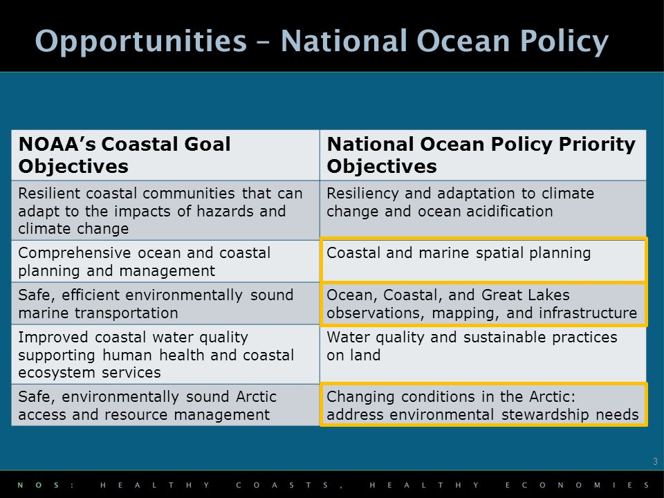 NOAA's Coastal Goal Objectives National Ocean Policy Priority Objectives Resilient coastal communities that can adapt to the impacts of hazards and climate change Resiliency and adaptation to climate change and ocean acidification Comprehensive ocean and coastal planning and management Coastal and marine spatial planning Safe, efficient environmentally sound marine transportation Ocean, Coastal, and Great Lakes observations, mapping, and infrastructure Improved coastal water quality supporting human health and coastal ecosystem services Water quality and sustainable practices on land Safe, environmentally sound Arctic access and resource management Changing conditions in the Arctic: address environmental stewardship needs Opportunities – National Ocean Policy 3
