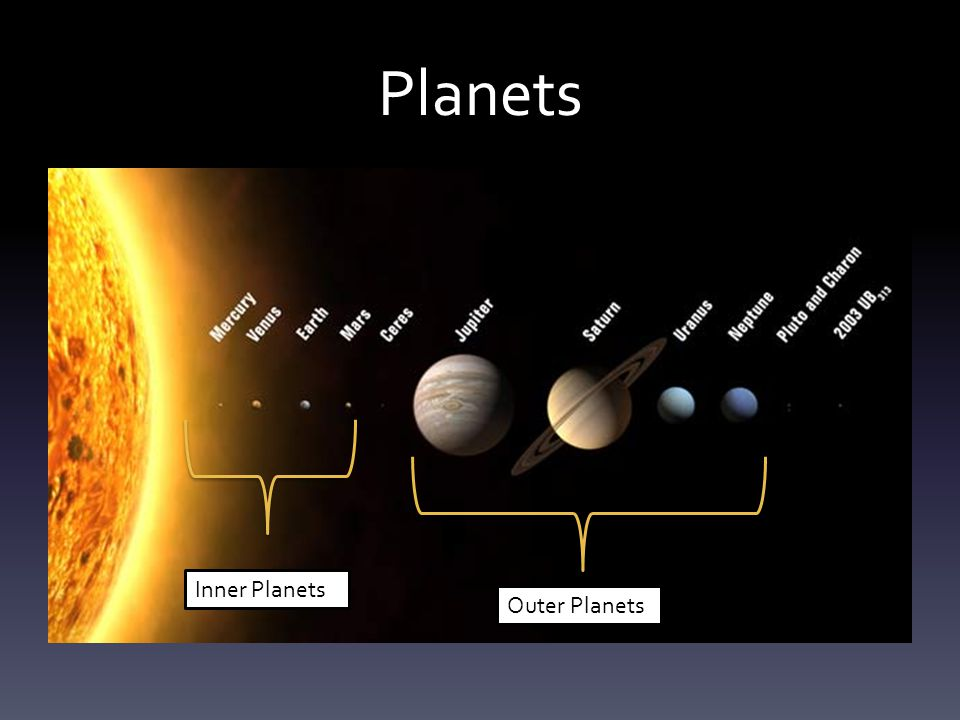 Planets Inner Planets Outer Planets