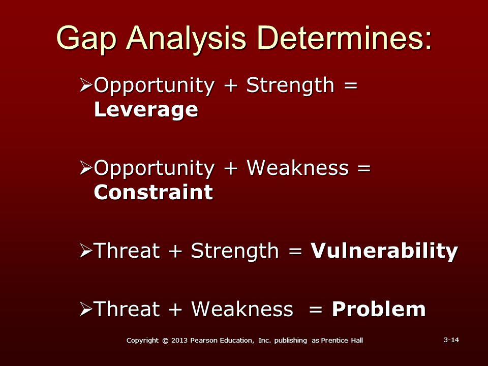 Gap Analysis Determines:  Opportunity + Strength = Leverage  Opportunity + Weakness = Constraint  Threat + Strength = Vulnerability  Threat + Weak