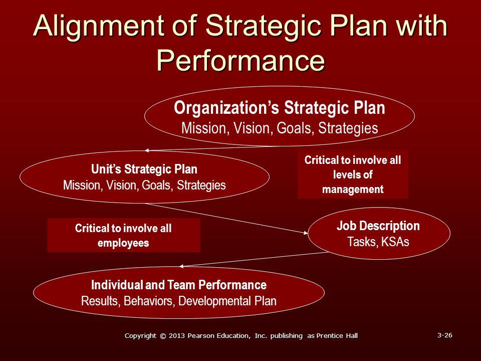 Alignment of Strategic Plan with Performance Copyright © 2013 Pearson Education, Inc. publishing as Prentice Hall 3-26 Job Description Tasks, KSAs Ind