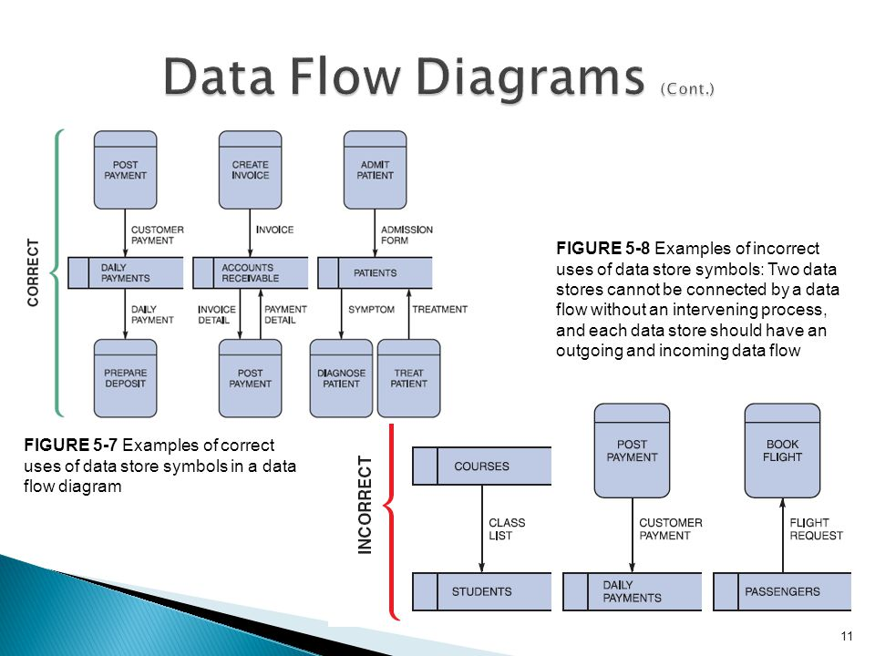 chapter  data and process modeling   describe data and process      figure   examples of correct uses of data store symbols in a data