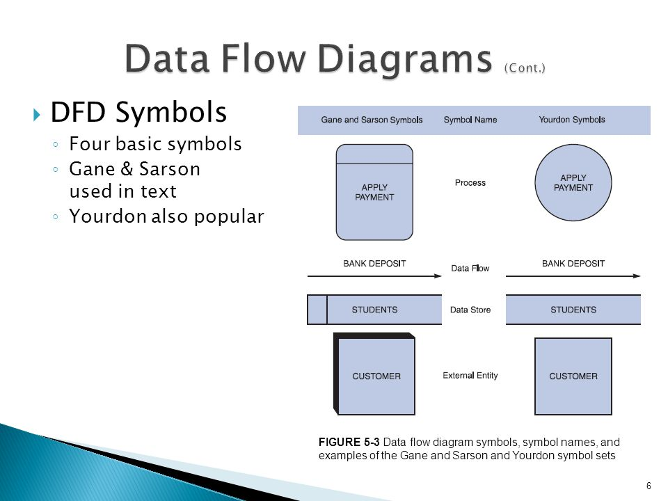 chapter  data and process modeling   describe data and process     figure   data flow diagram symbols  symbol  s  and examples of