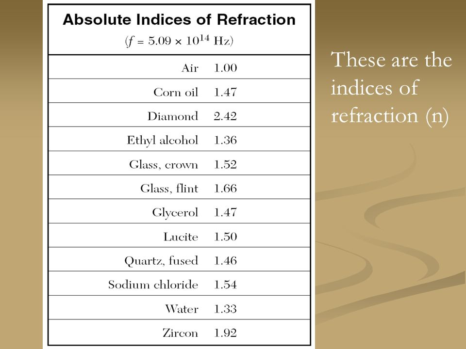 These are the indices of refraction (n)