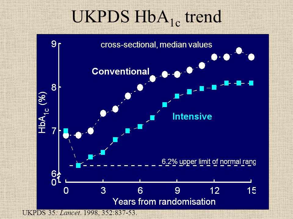 UKPDS HbA 1c trend cross-sectional, median values UKPDS 35: Lancet. 1998, 352: