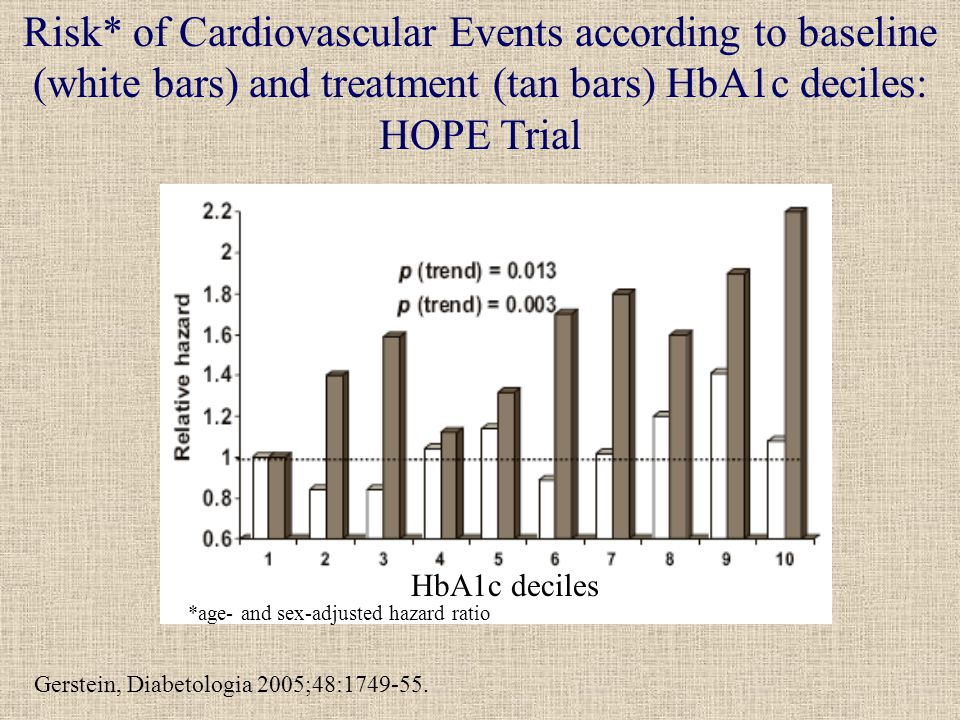 Risk* of Cardiovascular Events according to baseline (white bars) and treatment (tan bars) HbA1c deciles: HOPE Trial *age- and sex-adjusted hazard ratio HbA1c deciles Gerstein, Diabetologia 2005;48: