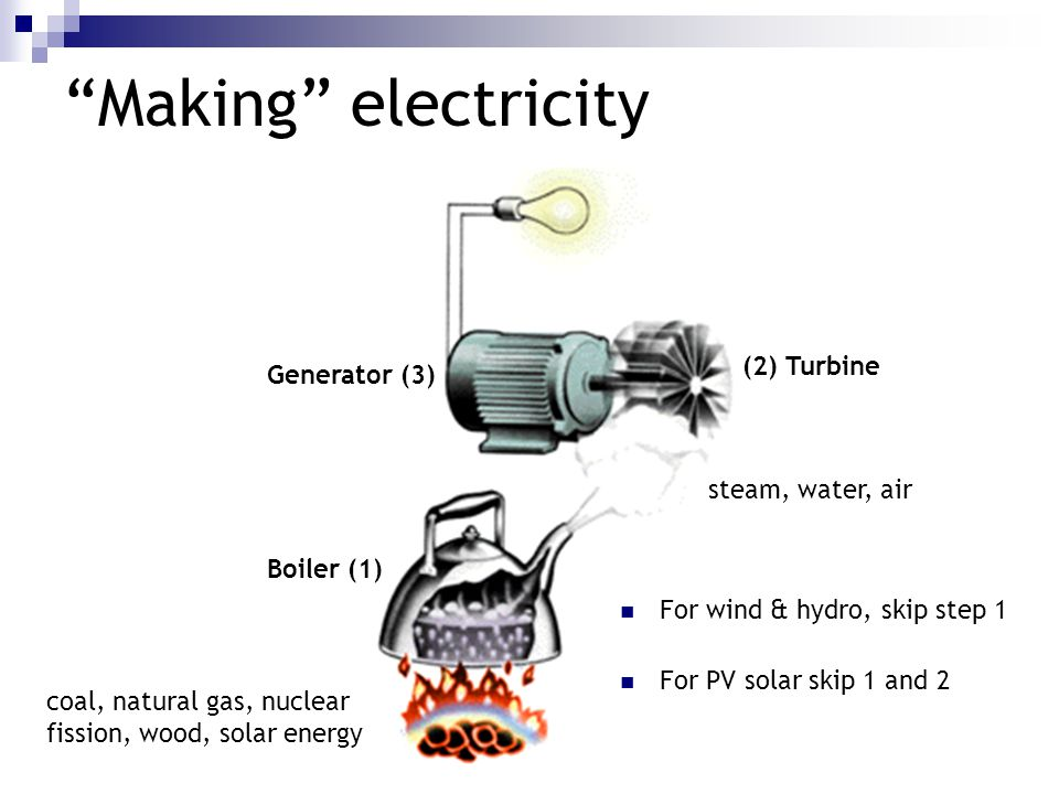 Making electricity For wind & hydro, skip step 1 For PV solar skip 1 and 2 coal, natural gas, nuclear fission, wood, solar energy steam, water, air Boiler (1) (2) Turbine Generator (3)