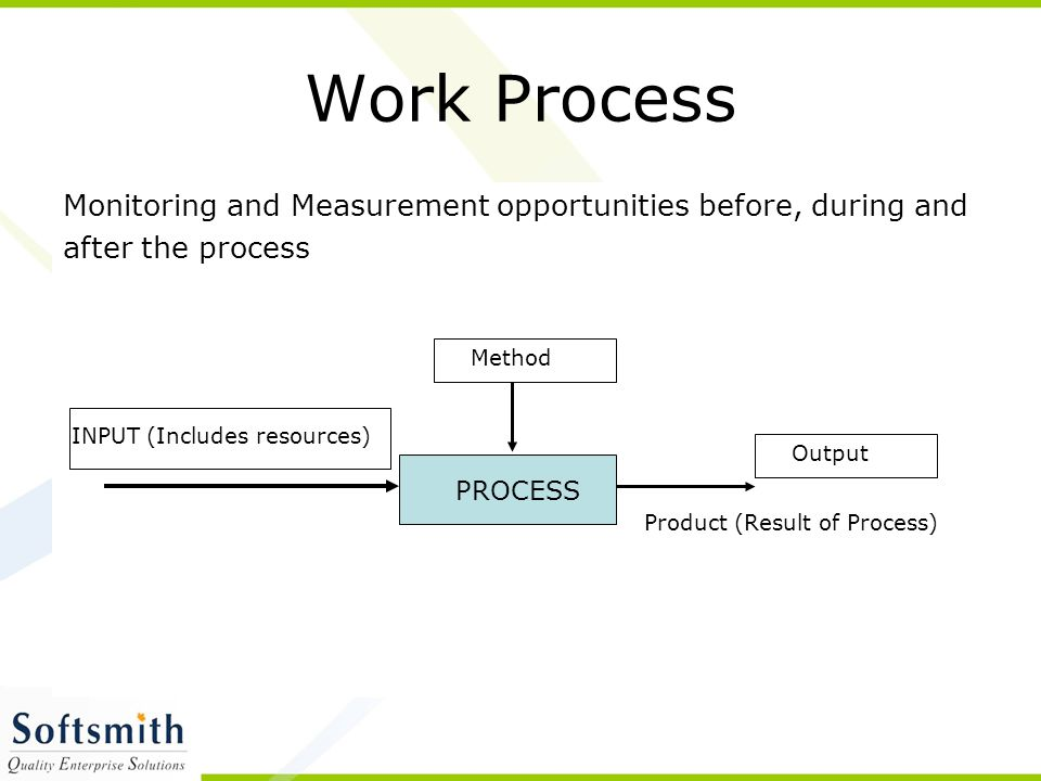 Work Process Monitoring and Measurement opportunities before, during and after the process INPUT (Includes resources) PROCESS Method Output Product (Result of Process)