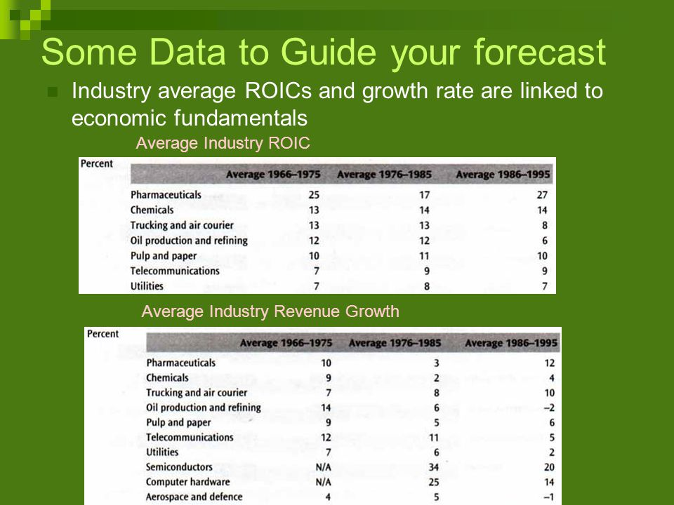 Some Data to Guide your forecast Industry average ROICs and growth rate are linked to economic fundamentals Average Industry ROIC Average Industry Revenue Growth