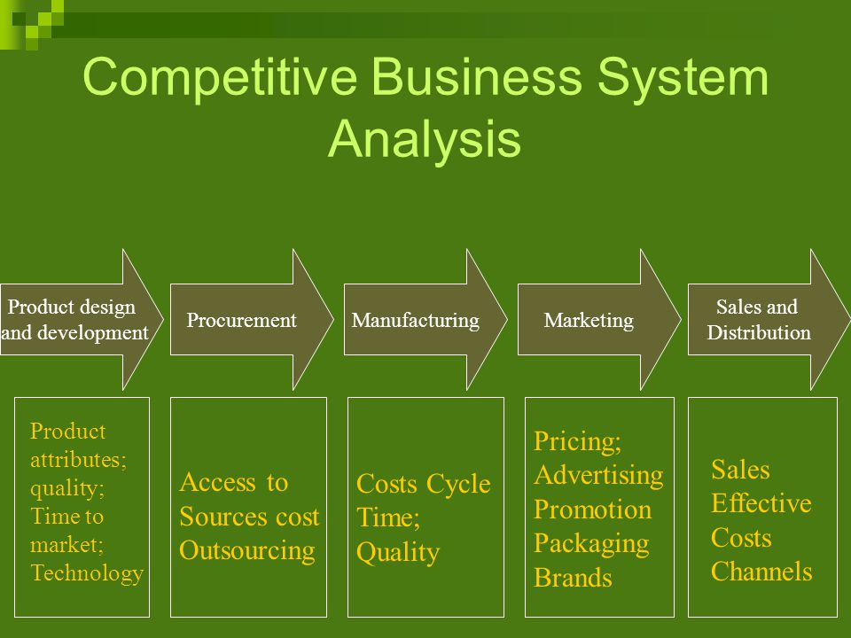 Competitive Business System Analysis Product design and development ProcurementManufacturingMarketing Sales and Distribution Product attributes; quality; Time to market; Technology Access to Sources cost Outsourcing Costs Cycle Time; Quality Pricing; Advertising Promotion Packaging Brands Sales Effective Costs Channels