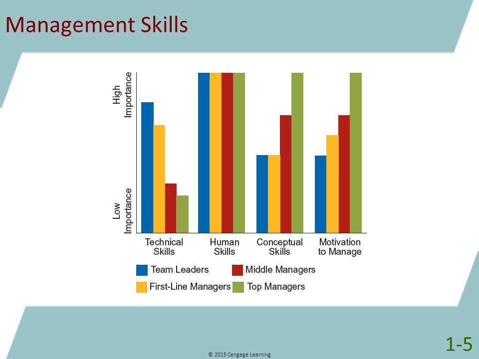 Management Skills 1-5 © 2015 Cengage Learning