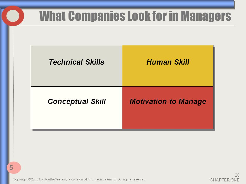 Copyright ©2005 by South-Western, a division of Thomson Learning. All rights reserved 20 CHAPTER ONE What Companies Look for in Managers 5 Technical S
