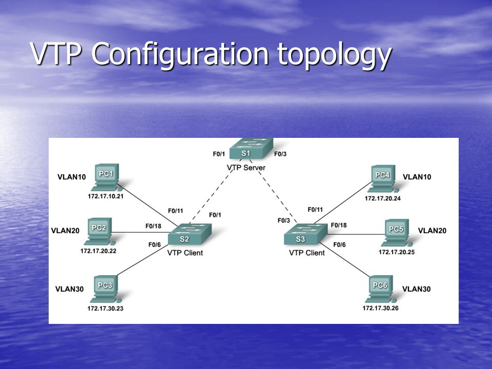VTP Configuration topology