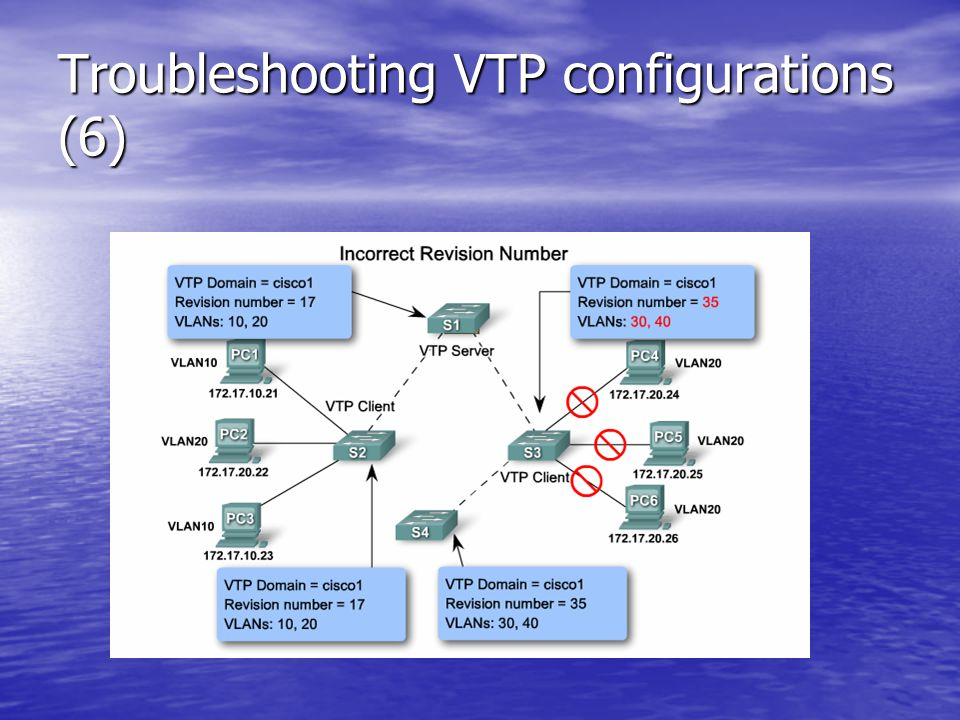 Troubleshooting VTP configurations (6)