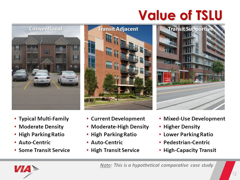 12 Typical Multi-Family Moderate Density High Parking Ratio Auto-Centric Some Transit ServiceConventional Current Development Moderate-High Density High Parking Ratio Auto-Centric High Transit Service Transit Adjacent Mixed-Use Development Higher Density Lower Parking Ratio Pedestrian-Centric High-Capacity Transit Transit Supportive Value of TSLU